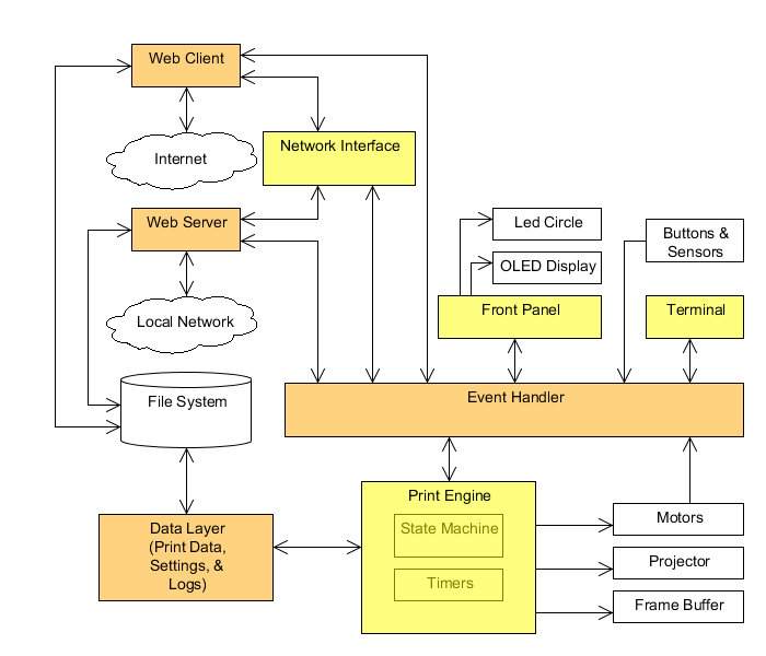 Ember-3D-printer-firmware-Architecture